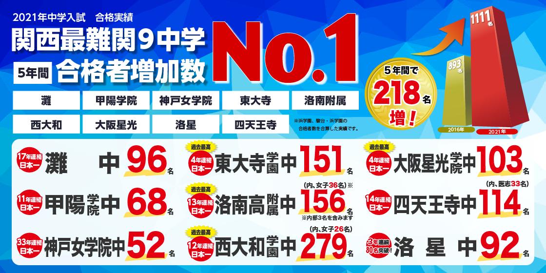 2021年関西最難関9中学5年間合格者増加数No.1