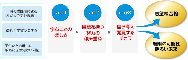 志望校合格へのステップ